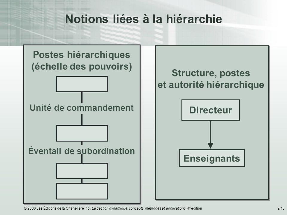 © 2006 Les Éditions de la Chenelière inc., La gestion dynamique: concepts, méthodes et applications, 4 e édition9/15 Notions liées à la hiérarchie Pos