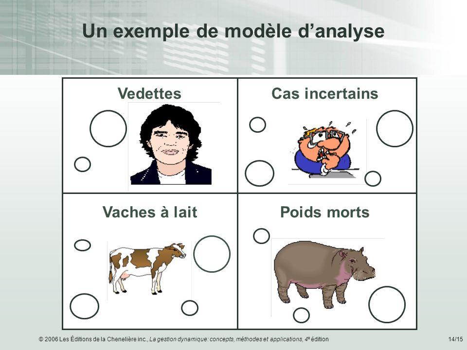 © 2006 Les Éditions de la Chenelière inc., La gestion dynamique: concepts, méthodes et applications, 4 e édition14/15 Un exemple de modèle danalyse Va
