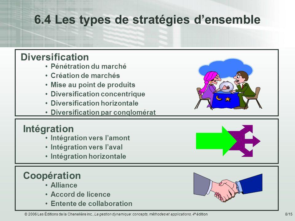 © 2006 Les Éditions de la Chenelière inc., La gestion dynamique: concepts, méthodes et applications, 4 e édition8/15 6.4 Les types de stratégies dense