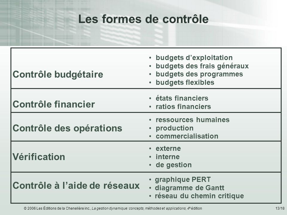 © 2006 Les Éditions de la Chenelière inc., La gestion dynamique: concepts, méthodes et applications, 4 e édition13/18 Les formes de contrôle Contrôle