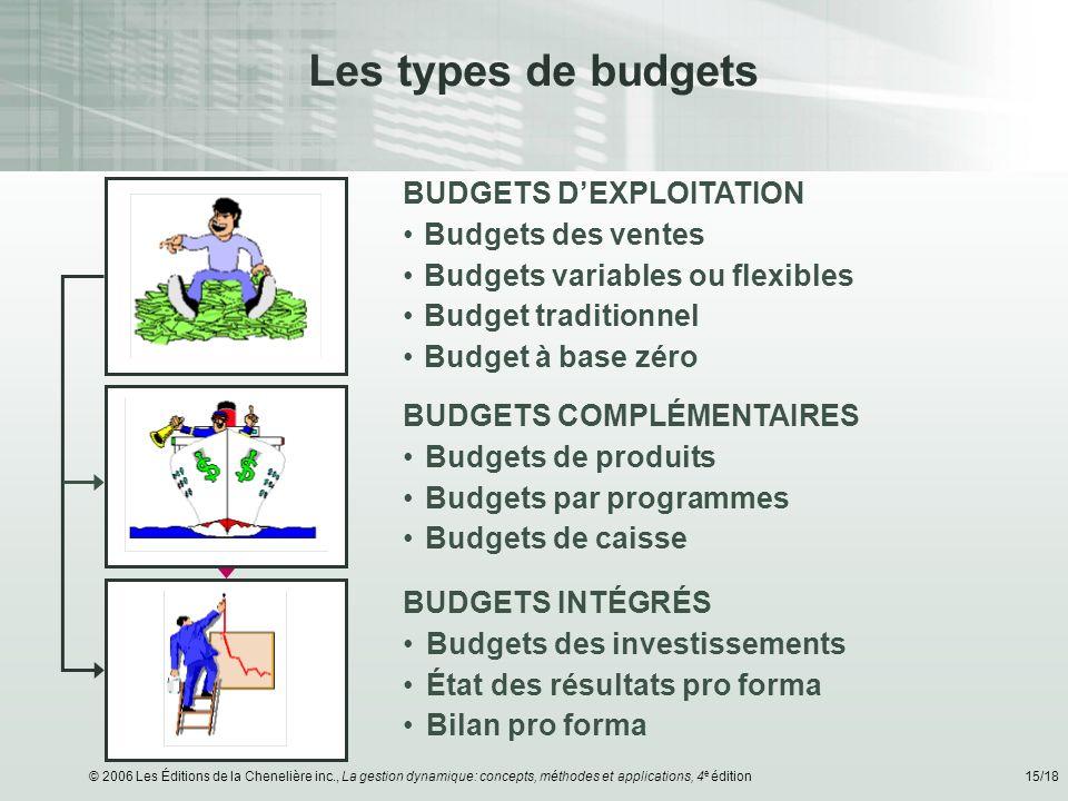 © 2006 Les Éditions de la Chenelière inc., La gestion dynamique: concepts, méthodes et applications, 4 e édition15/18 Les types de budgets BUDGETS DEX
