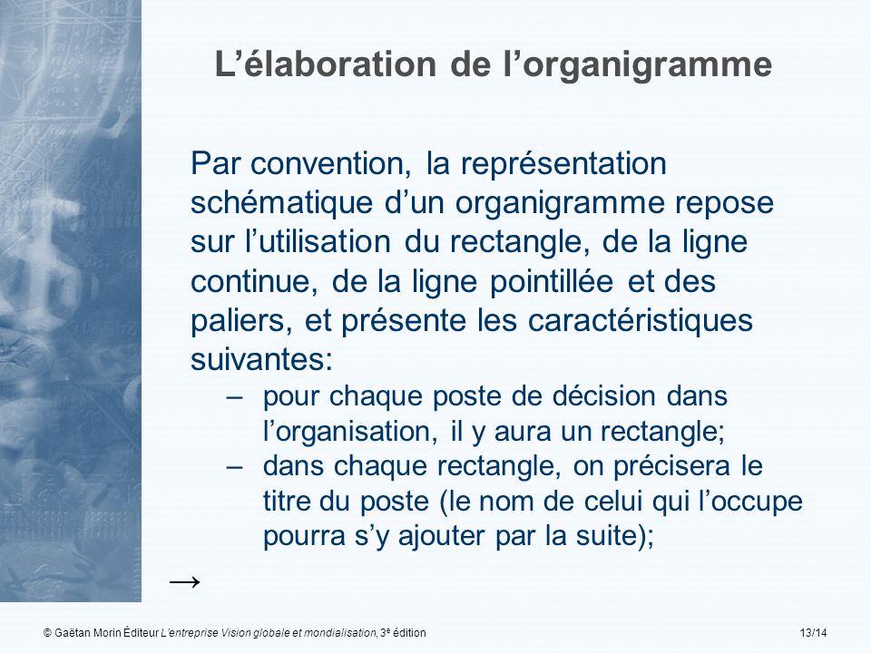 © Gaëtan Morin Éditeur Lentreprise Vision globale et mondialisation, 3 e édition13/14 Lélaboration de lorganigramme Par convention, la représentation