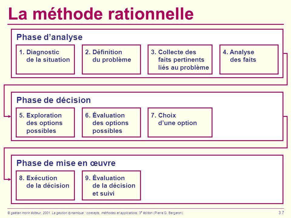 © gaëtan morin éditeur, 2001. La gestion dynamique : concepts, méthodes et applications, 3 e édition (Pierre G. Bergeron) 3.7 La méthode rationnelle 3