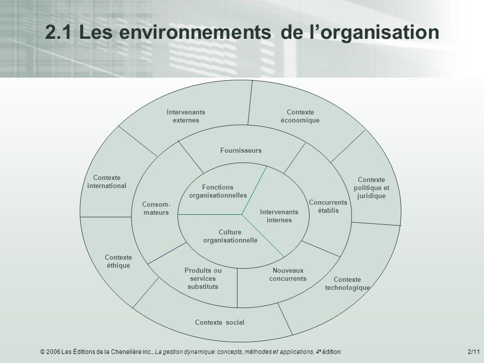 © 2006 Les Éditions de la Chenelière inc., La gestion dynamique: concepts, méthodes et applications, 4 e édition3/11 Pourquoi analyser lenvironnement .