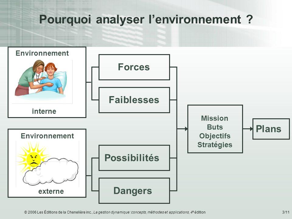 © 2006 Les Éditions de la Chenelière inc., La gestion dynamique: concepts, méthodes et applications, 4 e édition3/11 Pourquoi analyser lenvironnement