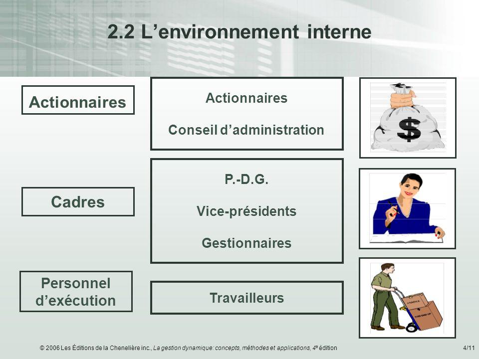 © 2006 Les Éditions de la Chenelière inc., La gestion dynamique: concepts, méthodes et applications, 4 e édition4/11 2.2 Lenvironnement interne Action