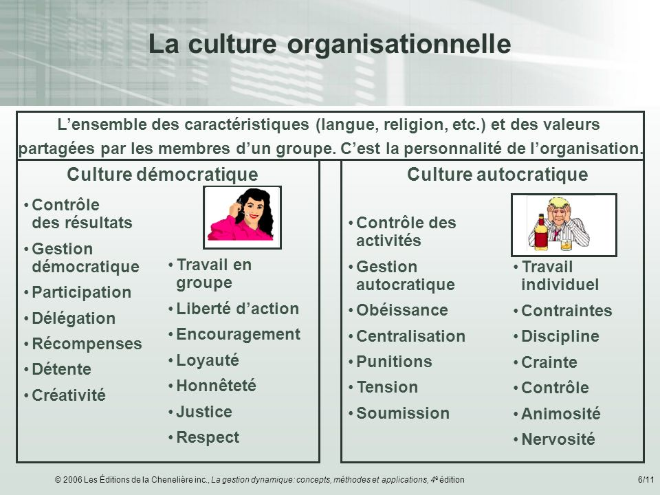 © 2006 Les Éditions de la Chenelière inc., La gestion dynamique: concepts, méthodes et applications, 4 e édition6/11 La culture organisationnelle Cont
