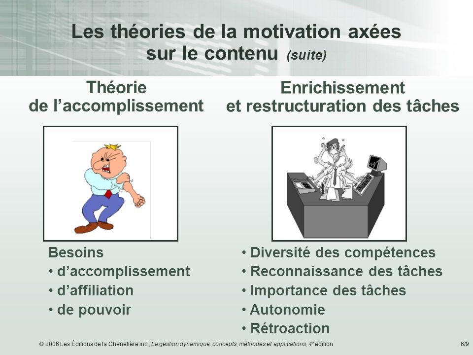 © 2006 Les Éditions de la Chenelière inc., La gestion dynamique: concepts, méthodes et applications, 4 e édition6/9 Les théories de la motivation axée