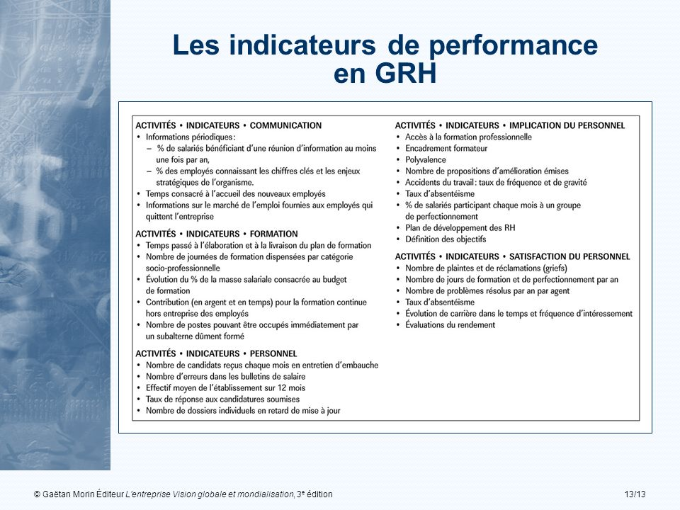 © Gaëtan Morin Éditeur Lentreprise Vision globale et mondialisation, 3 e édition13/13 Les indicateurs de performance en GRH