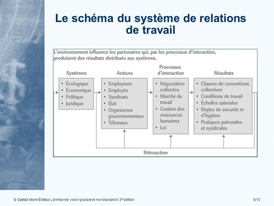 © Gaëtan Morin Éditeur Lentreprise Vision globale et mondialisation, 3 e édition8/13 Le schéma du système de relations de travail