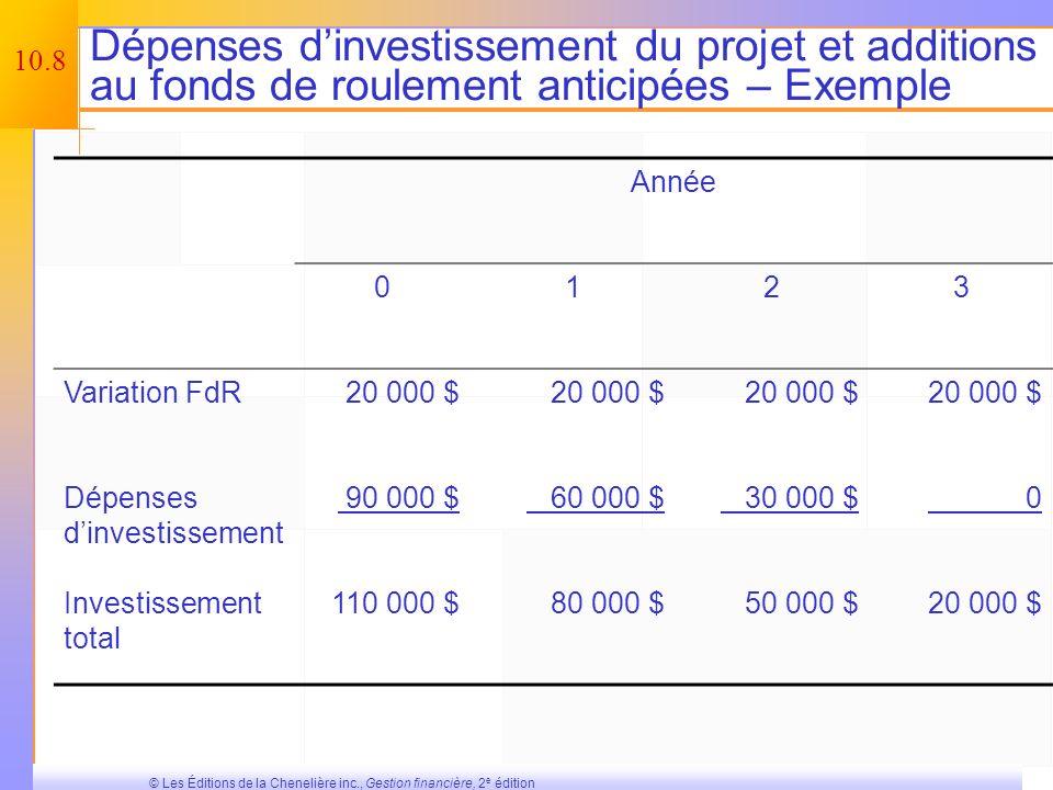 10.7 © Les Éditions de la Chenelière inc., Gestion financière, 2 e édition État des résultats pro forma – Exemple Chiffre daffaires (50 000 unités à 4