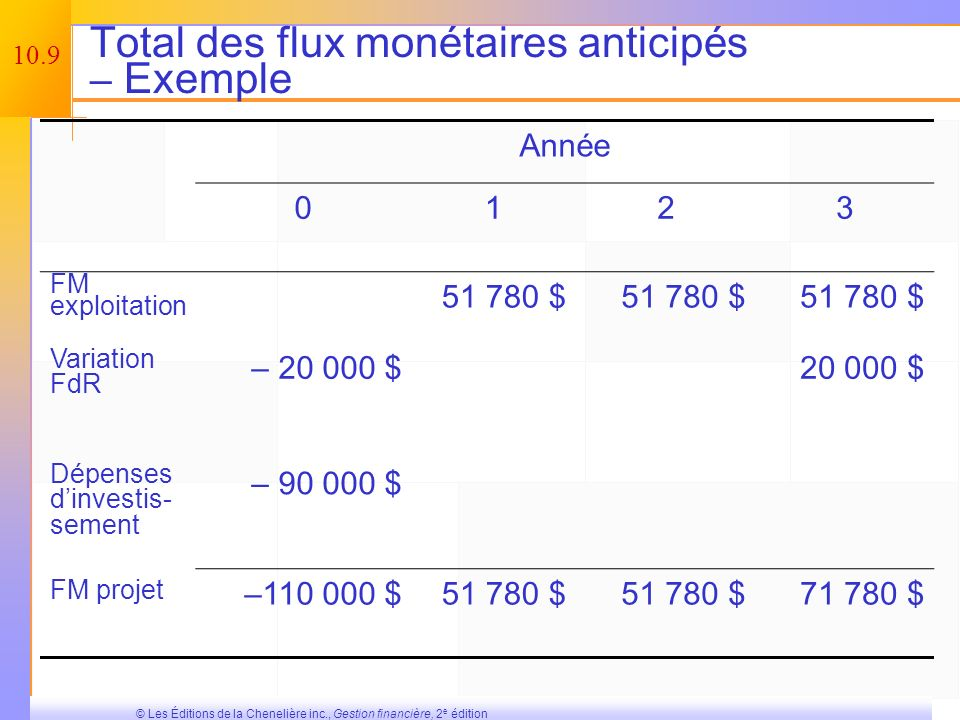 10.8 © Les Éditions de la Chenelière inc., Gestion financière, 2 e édition Dépenses dinvestissement du projet et additions au fonds de roulement antic