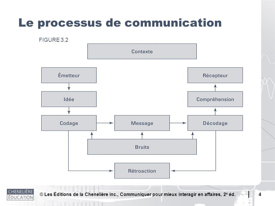 © Les Éditions de la Chenelière inc., Communiquer pour mieux interagir en affaires, 2 e éd. 4 Le processus de communication FIGURE 3.2