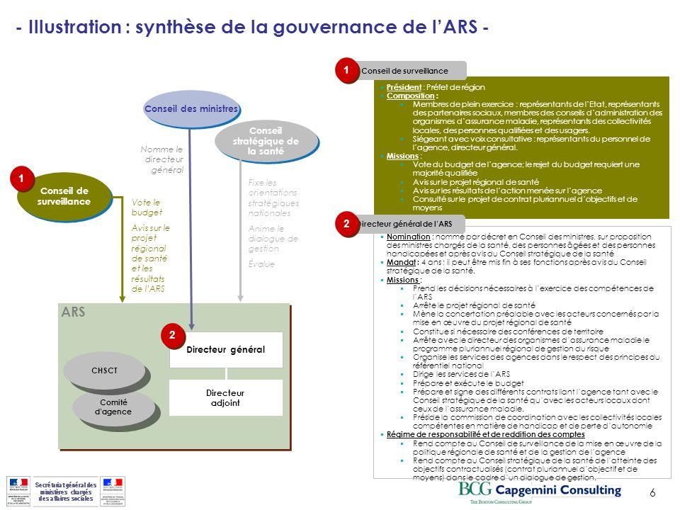 6 ARS Conseil de surveillance Président : Préfet de région Composition : Membres de plein exercice : représentants de lEtat, représentants des partena
