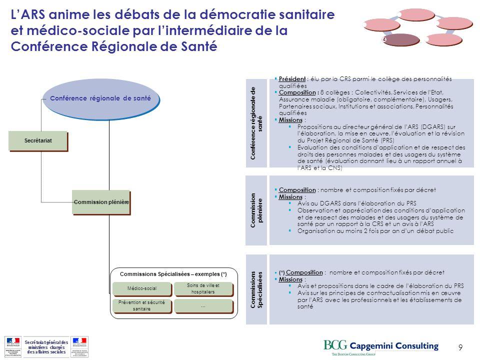 9 LARS anime les débats de la démocratie sanitaire et médico-sociale par lintermédiaire de la Conférence Régionale de Santé Conférence régionale de sa