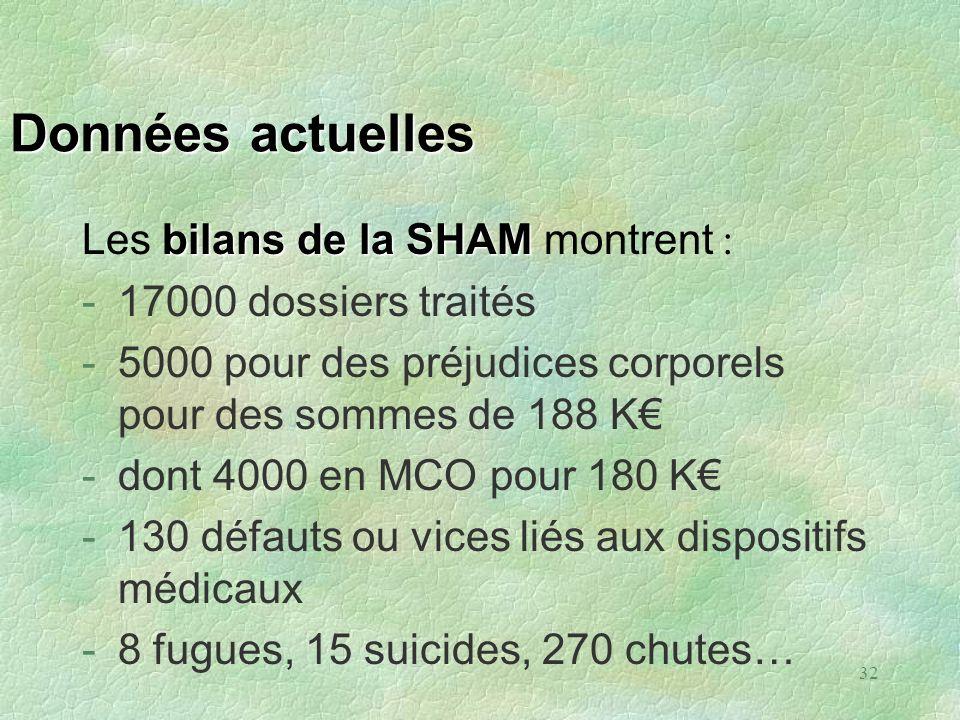 32 Données actuelles bilans de la SHAM Les bilans de la SHAM montrent : -17000 dossiers traités -5000 pour des préjudices corporels pour des sommes de