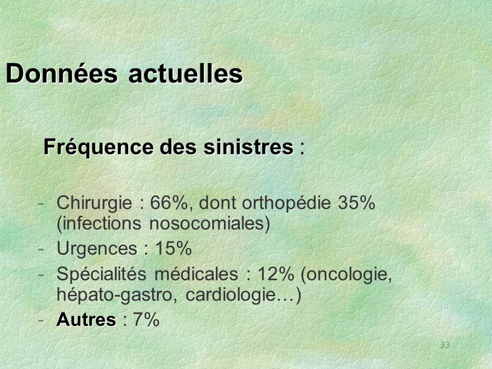33 Données actuelles Fréquence des sinistres Fréquence des sinistres : -Chirurgie : 66%, dont orthopédie 35% (infections nosocomiales) -Urgences : 15%