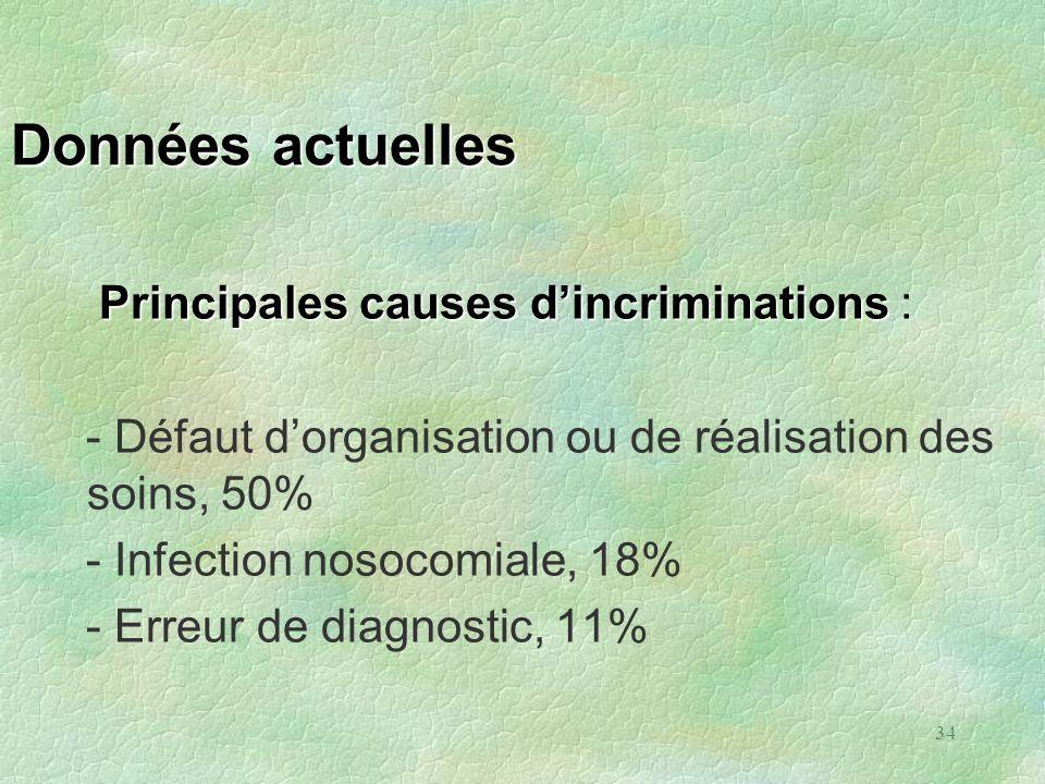 34 Données actuelles Principales causes dincriminations Principales causes dincriminations : - Défaut dorganisation ou de réalisation des soins, 50% -