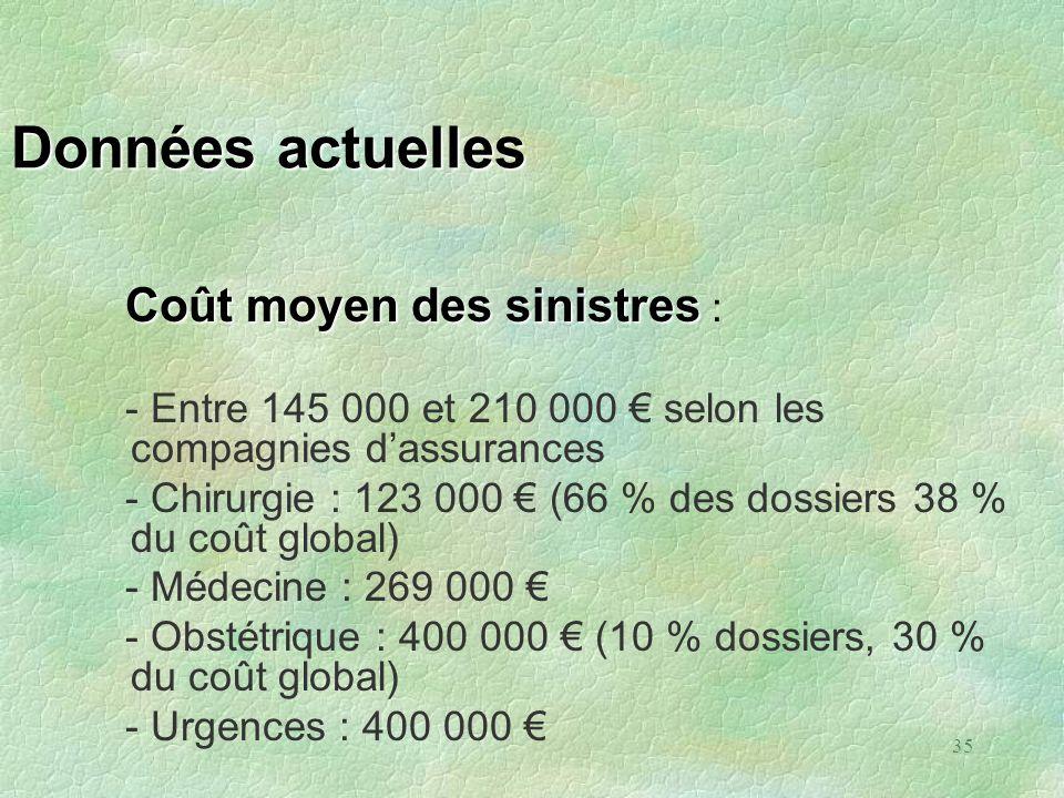 35 Données actuelles Coût moyen des sinistres Coût moyen des sinistres : - Entre 145 000 et 210 000 selon les compagnies dassurances - Chirurgie : 123