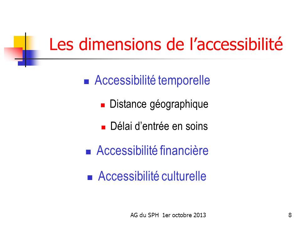 AG du SPH 1er octobre 20138 Les dimensions de laccessibilité Accessibilité temporelle Distance géographique Délai dentrée en soins Accessibilité finan