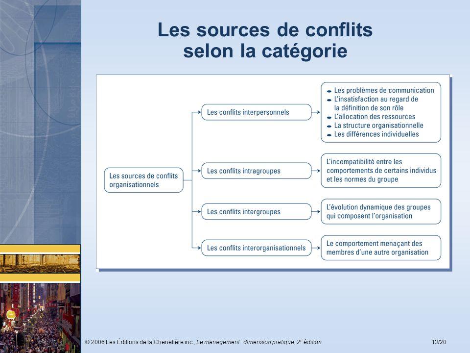 © 2006 Les Éditions de la Chenelière inc., Le management : dimension pratique, 2 e édition13/20 Les sources de conflits selon la catégorie