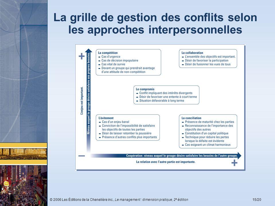 © 2006 Les Éditions de la Chenelière inc., Le management : dimension pratique, 2 e édition15/20 La grille de gestion des conflits selon les approches
