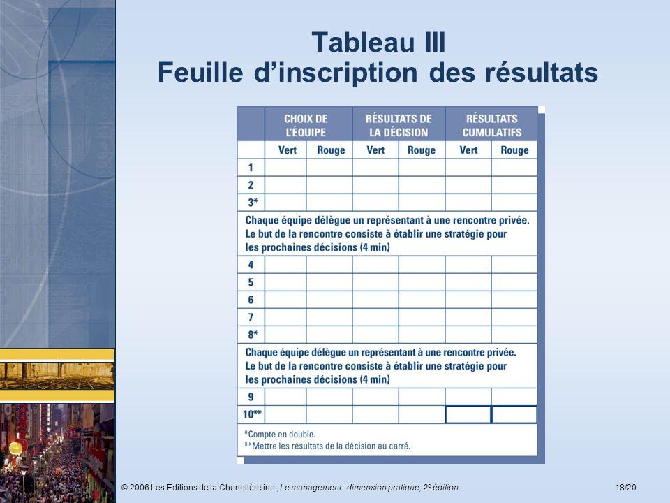© 2006 Les Éditions de la Chenelière inc., Le management : dimension pratique, 2 e édition18/20 Tableau III Feuille dinscription des résultats