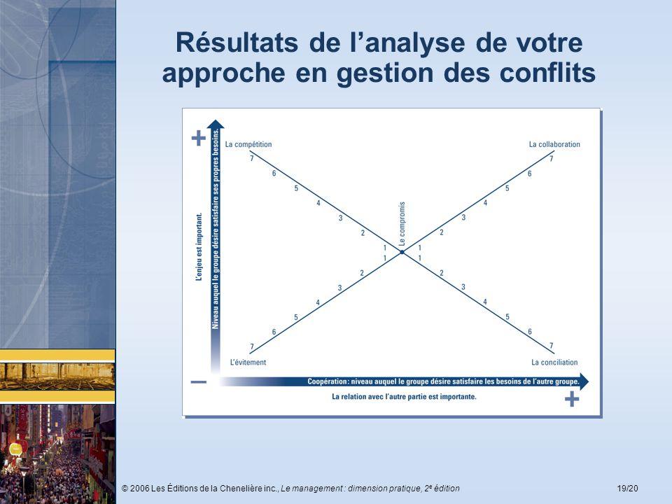 © 2006 Les Éditions de la Chenelière inc., Le management : dimension pratique, 2 e édition19/20 Résultats de lanalyse de votre approche en gestion des