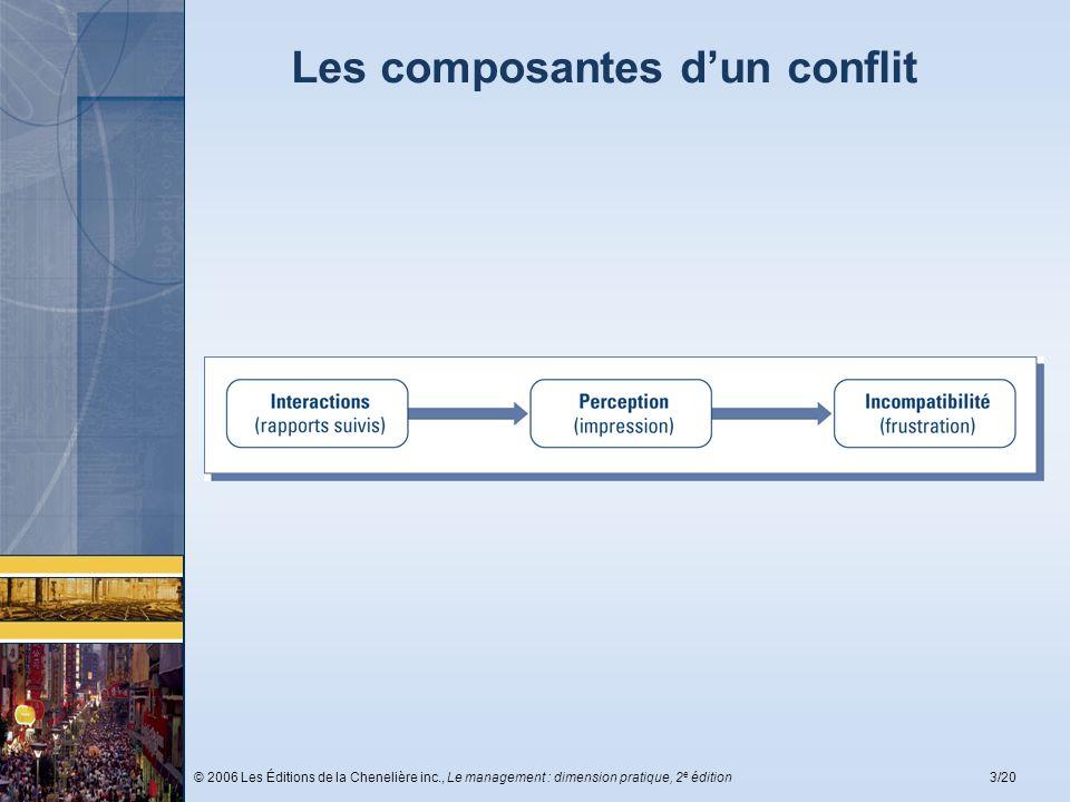 © 2006 Les Éditions de la Chenelière inc., Le management : dimension pratique, 2 e édition3/20 Les composantes dun conflit