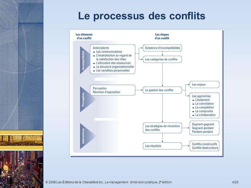 © 2006 Les Éditions de la Chenelière inc., Le management : dimension pratique, 2 e édition4/20 Le processus des conflits