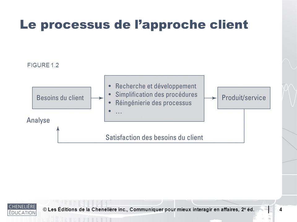© Les Éditions de la Chenelière inc., Communiquer pour mieux interagir en affaires, 2 e éd. 4 Le processus de lapproche client FIGURE 1.2