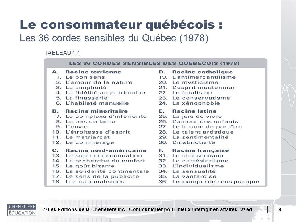 © Les Éditions de la Chenelière inc., Communiquer pour mieux interagir en affaires, 2 e éd. 8 Le consommateur québécois : Les 36 cordes sensibles du Q