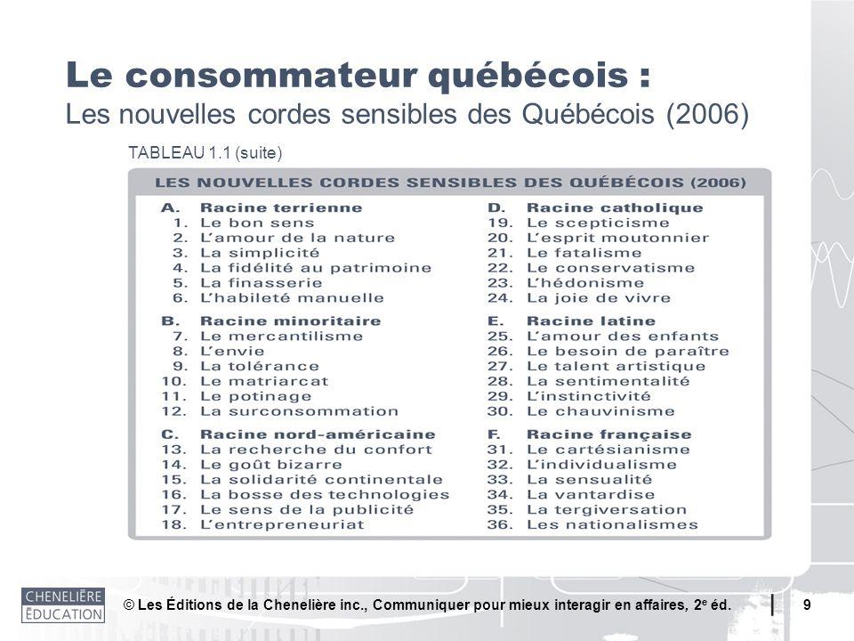 © Les Éditions de la Chenelière inc., Communiquer pour mieux interagir en affaires, 2 e éd. 9 Le consommateur québécois : Les nouvelles cordes sensibl