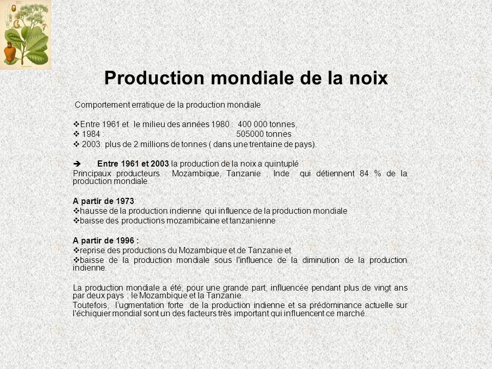 Production mondiale de la noix Comportement erratique de la production mondiale Entre 1961 et le milieu des années 1980 : 400 000 tonnes, 1984 : 505000 tonnes 2003: plus de 2 millions de tonnes ( dans une trentaine de pays).