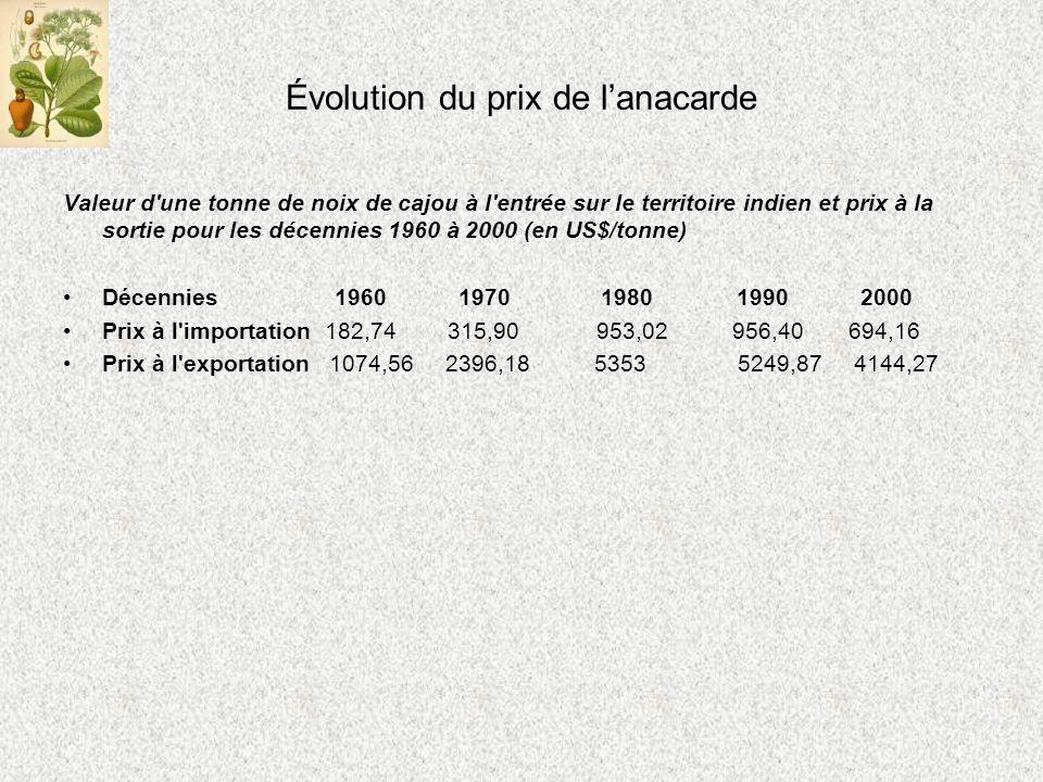 Évolution du prix de lanacarde Valeur d une tonne de noix de cajou à l entrée sur le territoire indien et prix à la sortie pour les décennies 1960 à 2000 (en US$/tonne) Décennies 1960 1970 1980 1990 2000 Prix à l importation 182,74 315,90 953,02 956,40 694,16 Prix à l exportation 1074,56 2396,18 5353 5249,87 4144,27