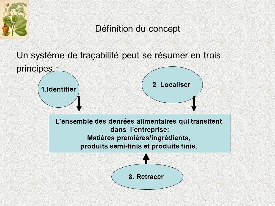 Définition du concept Un système de traçabilité peut se résumer en trois principes : 1.Identifier 2.