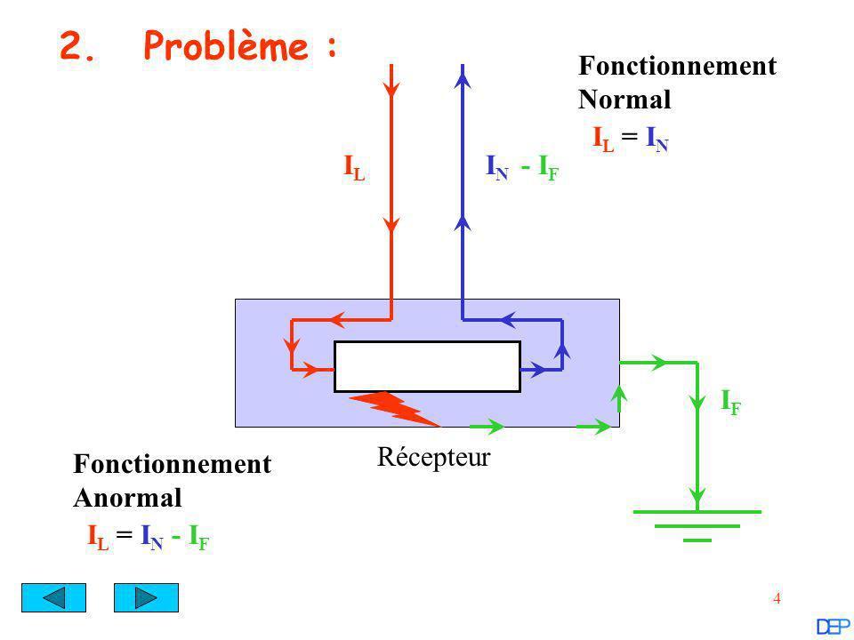 5 2.1.Principe de fonctionnement : PhN Bouton denclenchement Bouton de déclenchement électro- aimant UTILISATION Bobine de détection Pôles principaux Déclenchement magnéto thermique Tore magnétique RESEAU Bobine de Neutre Bobine de Phase