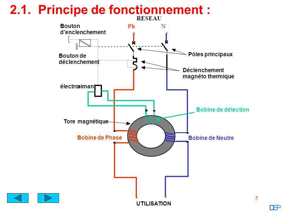 6 RESEAU PhN UTILISATION ILIL ININ Fonctionnement Normal I L = I N L = N