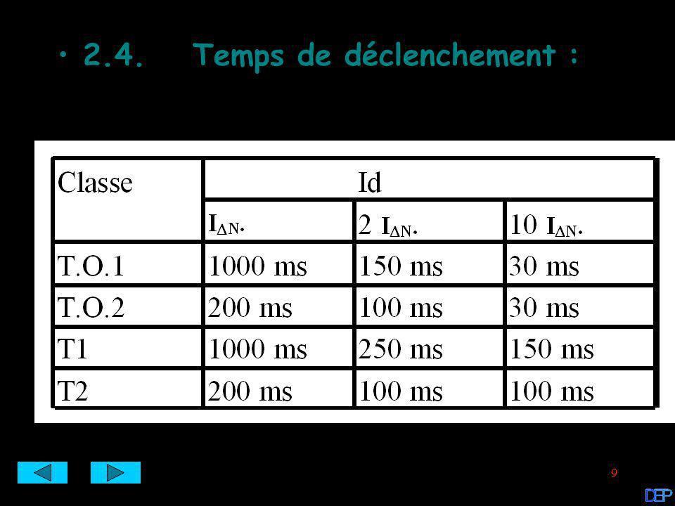10 3.Documentations : 3.2.Relais différentiel :3.2.Relais différentiel : 3.3.Tore pour relais différentiel :3.3.Tore pour relais différentiel : 3.4.Disjoncteur abonné :3.4.Disjoncteur abonné : 3.1.Interrupteur différentiel :3.1.Interrupteur différentiel :