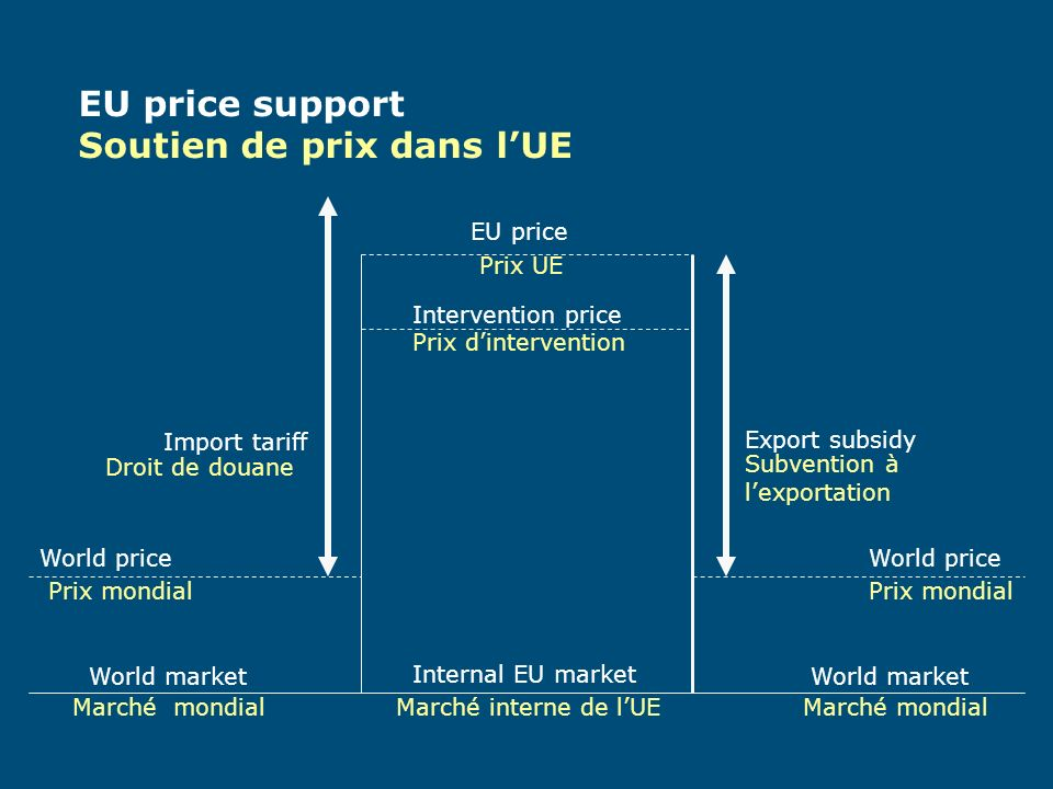World market Internal EU market World price EU price Intervention price Import tariff Export subsidy Droit de douane Subvention à lexportation Prix mondial Prix UE Prix dintervention Marché mondial EU style liberalization Liberalisation style UE Marché interne de lUE EU price Intervention price Prix UE Prix dintervention Direct payments Aides directes