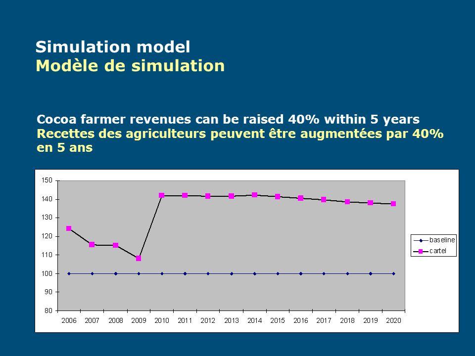 Simulation model Modèle de simulation Cocoa farmer revenues can be raised 40% within 5 years Recettes des agriculteurs peuvent être augmentées par 40% en 5 ans
