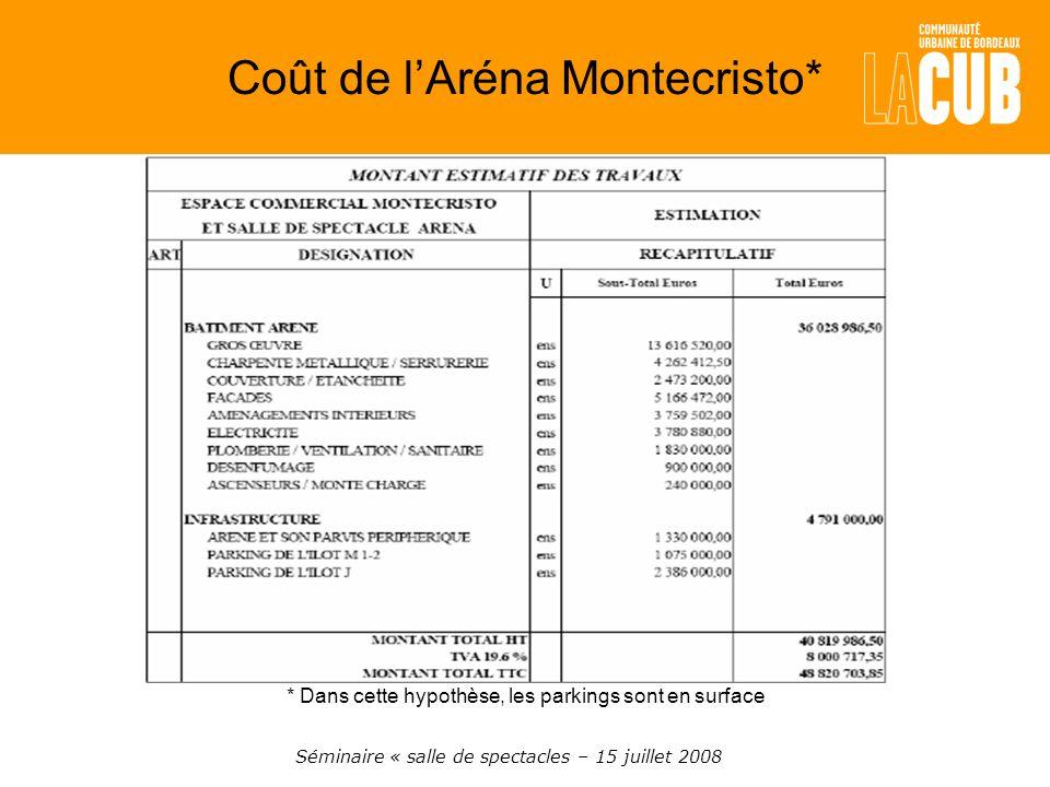 Coût de lAréna Montecristo* Séminaire « salle de spectacles – 15 juillet 2008 * Dans cette hypothèse, les parkings sont en surface