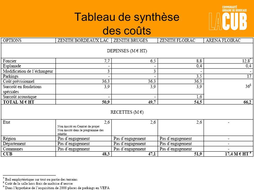Tableau de synthèse des coûts