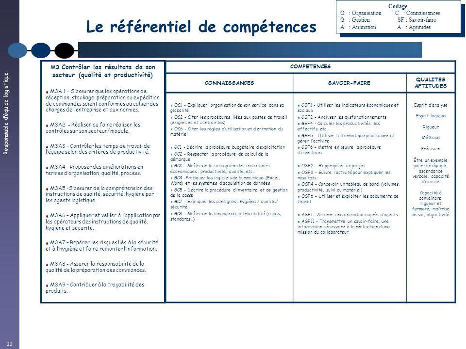 Responsable déquipe logistique 11 Le référentiel de compétences COMPETENCES CONNAISSANCESSAVOIR-FAIRE QUALITES APTITUDES OC1 - Expliquer lorganisation