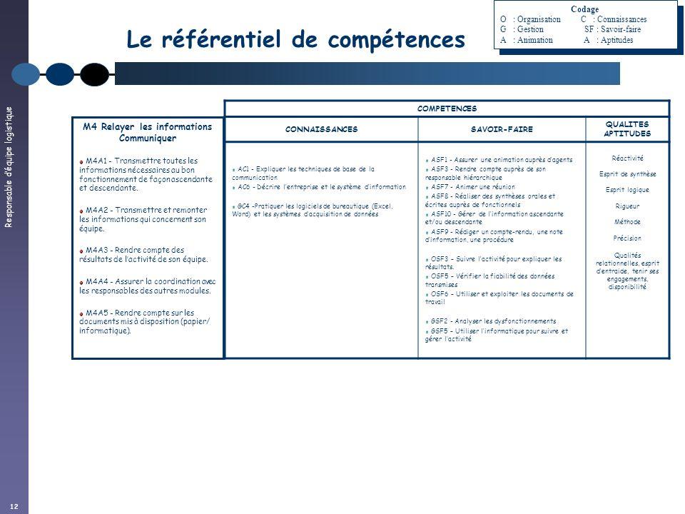 Responsable déquipe logistique 12 Le référentiel de compétences COMPETENCES CONNAISSANCESSAVOIR-FAIRE QUALITES APTITUDES AC1 - Expliquer les technique