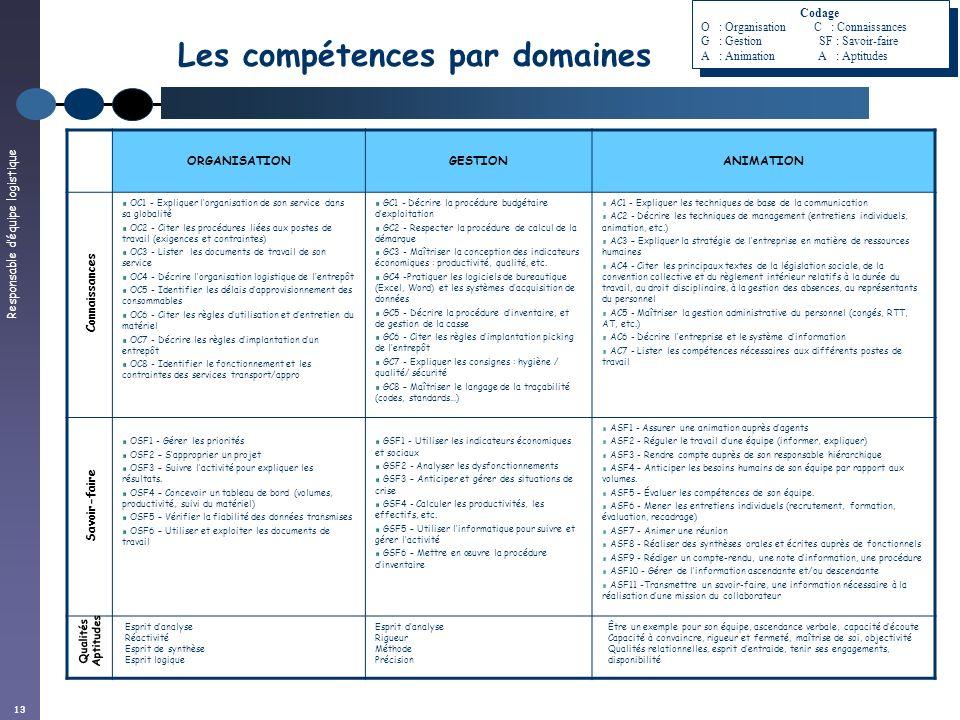 Responsable déquipe logistique 13 Les compétences par domaines ORGANISATIONGESTIONANIMATION OC1 - Expliquer lorganisation de son service dans sa globa