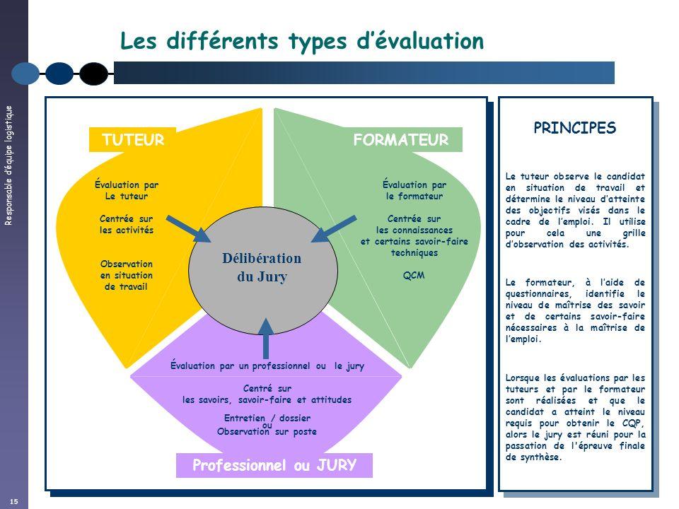 15 Les différents types dévaluation Délibération du Jury Évaluation par le formateur Centrée sur les connaissances et certains savoir-faire techniques