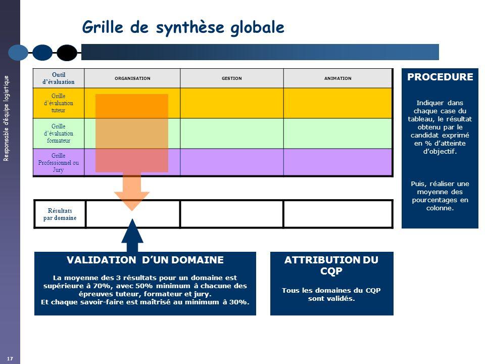 Responsable déquipe logistique 17 Résultats par domaine Grille de synthèse globale Outil dévaluation ORGANISATIONGESTIONANIMATION Grille dévaluation t