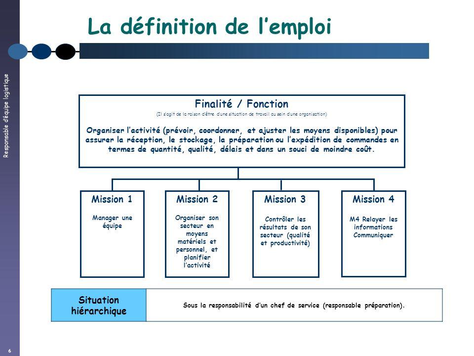 Responsable déquipe logistique 6 La définition de lemploi Finalité / Fonction (Il sagit de la raison dêtre dune situation de travail au sein dune orga