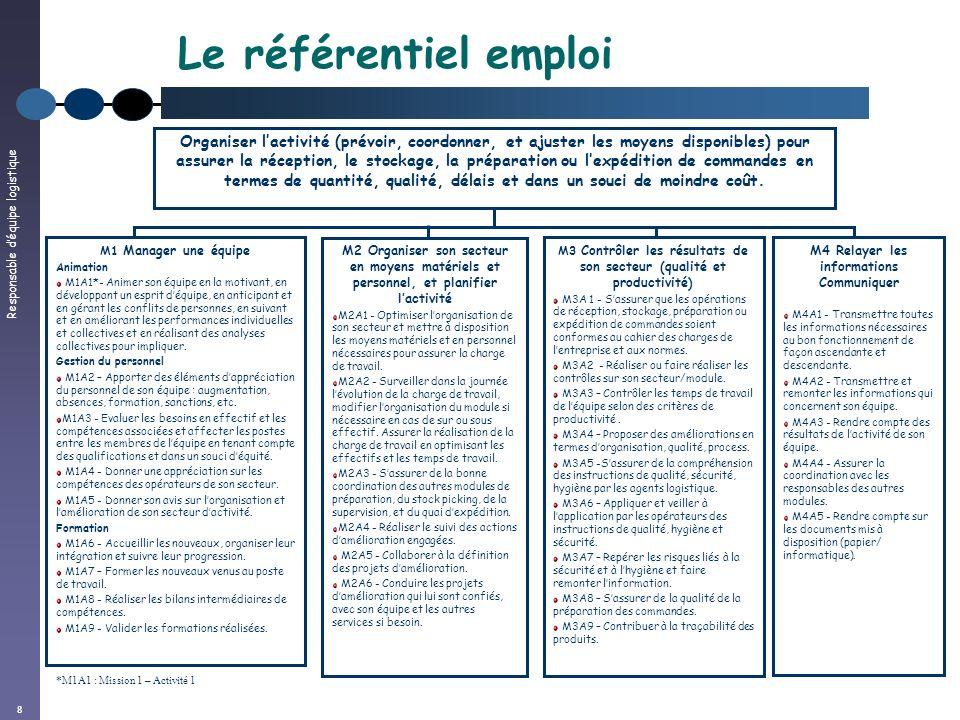 Responsable déquipe logistique 9 Le référentiel de compétences COMPETENCES CONNAISSANCESSAVOIR-FAIRE QUALITES APTITUDES AC1 - Expliquer les techniques de base de la communication AC2 - Décrire les techniques de management (entretiens individuels, animation, etc.) AC3 – Expliquer la stratégie de lentreprise en matière de ressources humaines AC4 - Citer les principaux textes de la législation sociale, de la convention collective et du règlement intérieur relatifs à la durée du travail, au droit disciplinaire, à la gestion des absences, au représentants du personnel AC5 - Maîtriser la gestion administrative du personnel (congés, RTT, AT, etc.) AC7 - Lister les compétences nécessaires aux différents postes de travail ASF1 - Assurer une animation auprès dagents ASF2 - Réguler le travail dune équipe (informer, expliquer) ASF4 – Anticiper les besoins humains de son équipe par rapport aux volumes.